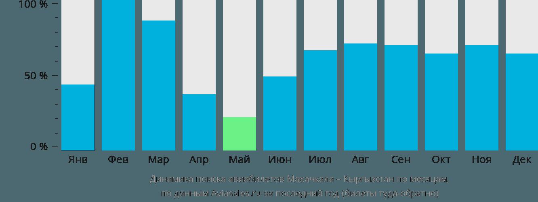 Динамика поиска авиабилетов из Махачкалы в Кыргызстан по месяцам
