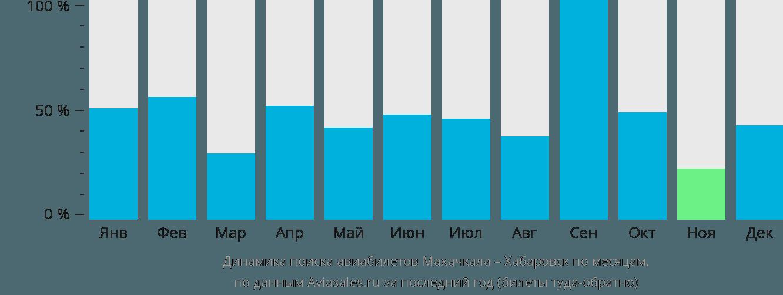 Динамика поиска авиабилетов из Махачкалы в Хабаровск по месяцам