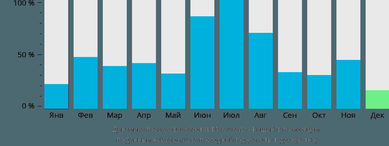 Динамика поиска авиабилетов из Махачкалы в Кишинёв по месяцам