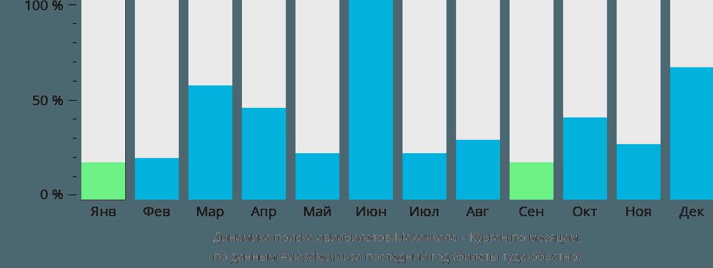 Динамика поиска авиабилетов из Махачкалы в Курган по месяцам