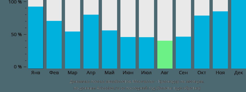 Динамика поиска авиабилетов из Махачкалы в Краснодар по месяцам