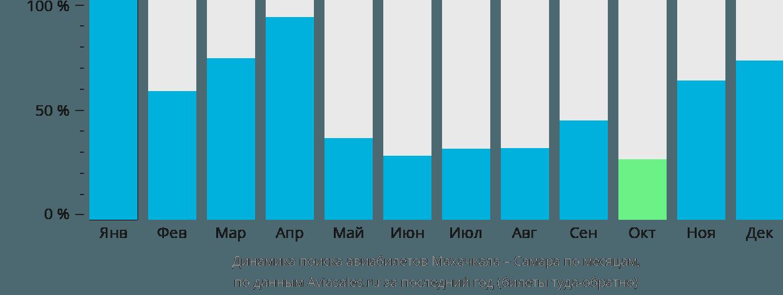 Динамика поиска авиабилетов из Махачкалы в Самару по месяцам