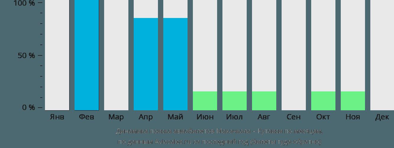 Динамика поиска авиабилетов из Махачкалы в Кутаиси по месяцам