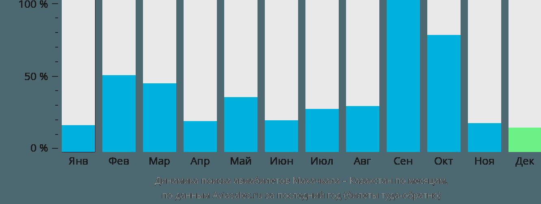 Динамика поиска авиабилетов из Махачкалы в Казахстан по месяцам