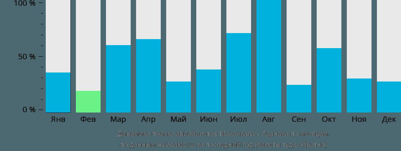 Динамика поиска авиабилетов из Махачкалы в Ларнаку по месяцам