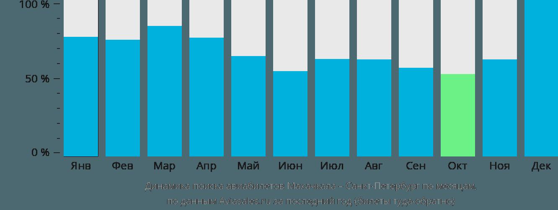 Динамика поиска авиабилетов из Махачкалы в Санкт-Петербург по месяцам