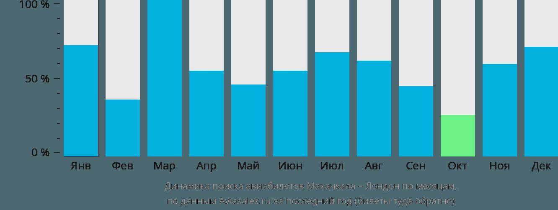 Динамика поиска авиабилетов из Махачкалы в Лондон по месяцам