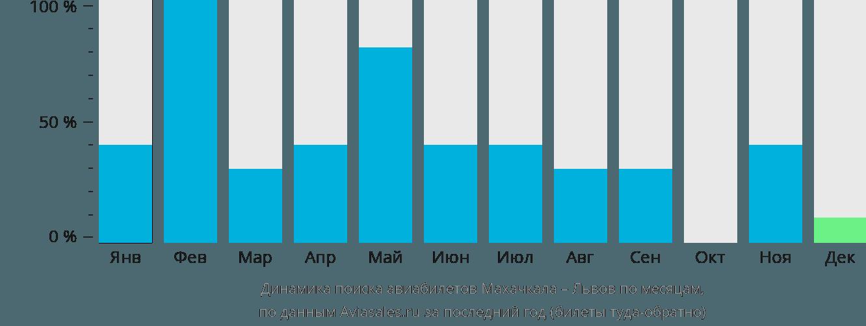 Динамика поиска авиабилетов из Махачкалы в Львов по месяцам