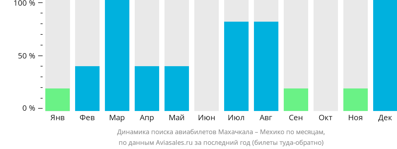 Динамика поиска авиабилетов из Махачкалы в Мехико по месяцам