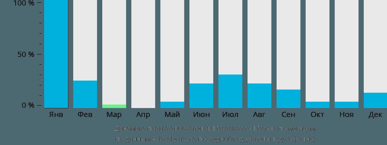 Динамика поиска авиабилетов из Махачкалы на Мальту по месяцам