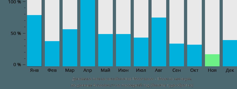 Динамика поиска авиабилетов из Махачкалы в Мале по месяцам