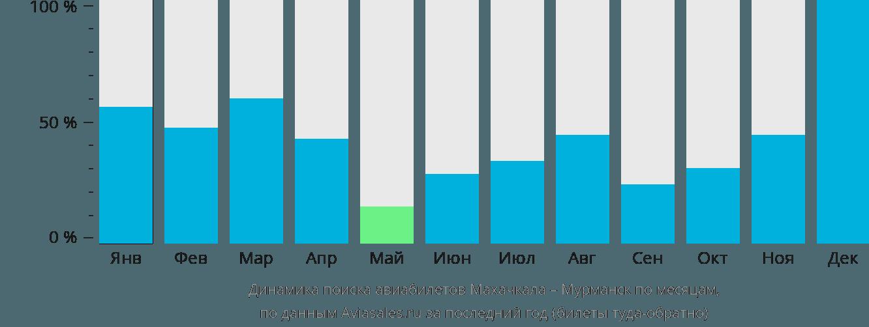 Динамика поиска авиабилетов из Махачкалы в Мурманск по месяцам
