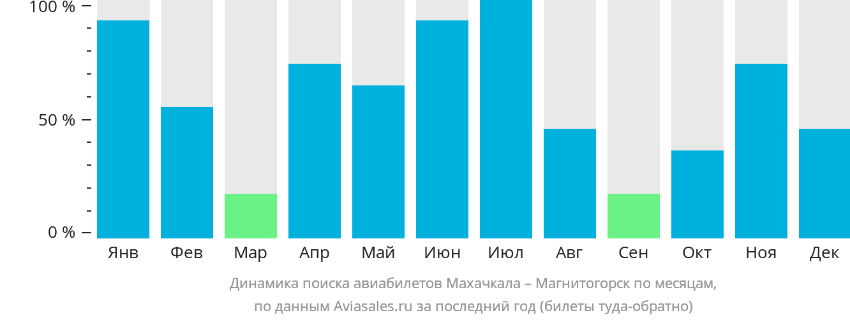 Динамика поиска авиабилетов из Махачкалы в Магнитогорск по месяцам