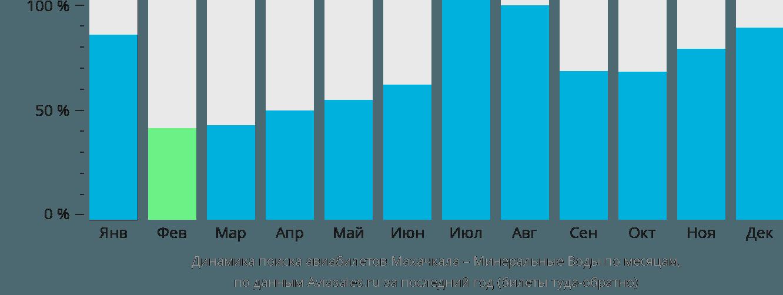 Динамика поиска авиабилетов из Махачкалы в Минеральные воды по месяцам
