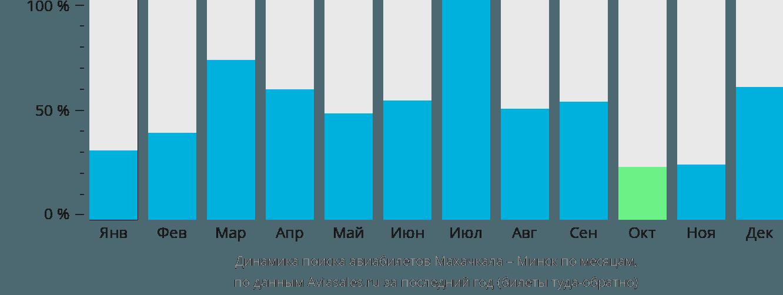 Динамика поиска авиабилетов из Махачкалы в Минск по месяцам
