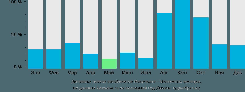 Динамика поиска авиабилетов из Махачкалы в Мюнхен по месяцам