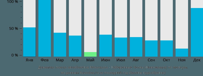 Динамика поиска авиабилетов из Махачкалы в Нижнекамск по месяцам