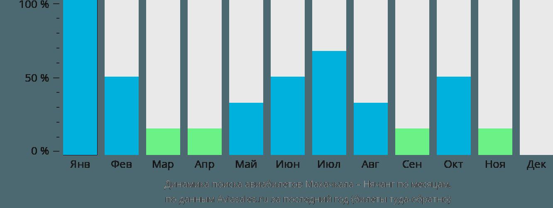 Динамика поиска авиабилетов из Махачкалы в Нячанг по месяцам