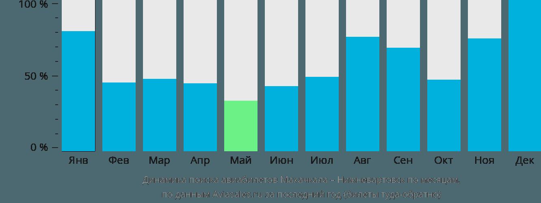 Динамика поиска авиабилетов из Махачкалы в Нижневартовск по месяцам