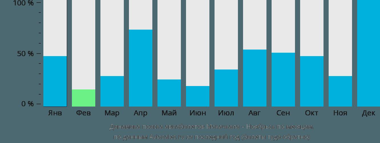 Динамика поиска авиабилетов из Махачкалы в Ноябрьск по месяцам