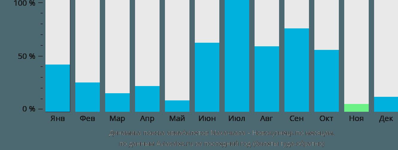Динамика поиска авиабилетов из Махачкалы в Новокузнецк по месяцам