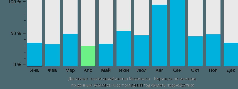 Динамика поиска авиабилетов из Махачкалы в Норильск по месяцам