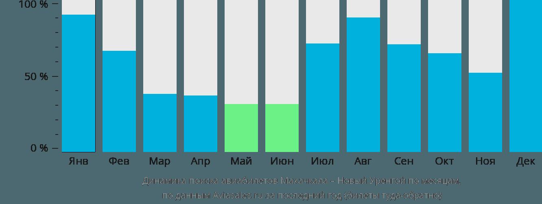 Динамика поиска авиабилетов из Махачкалы в Новый Уренгой по месяцам
