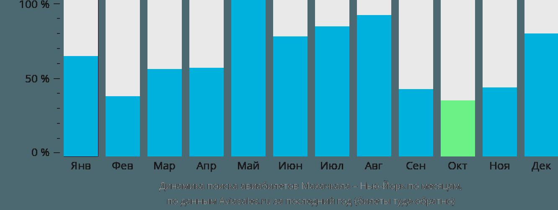 Динамика поиска авиабилетов из Махачкалы в Нью-Йорк по месяцам