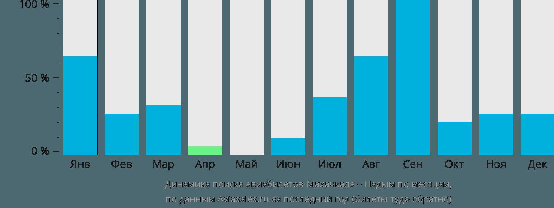 Динамика поиска авиабилетов из Махачкалы в Надым по месяцам