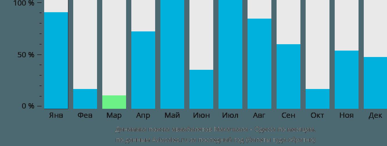 Динамика поиска авиабилетов из Махачкалы в Одессу по месяцам