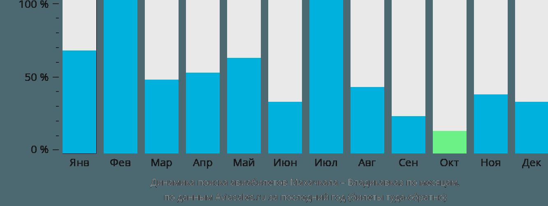 Динамика поиска авиабилетов из Махачкалы во Владикавказ по месяцам