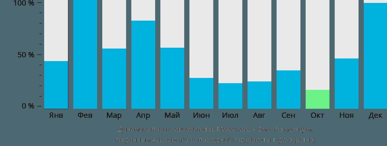 Динамика поиска авиабилетов из Махачкалы в Омск по месяцам