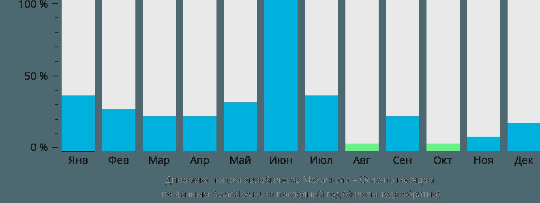 Динамика поиска авиабилетов из Махачкалы в Осло по месяцам
