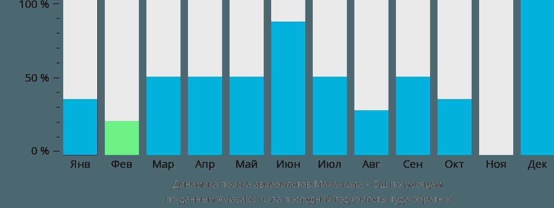 Динамика поиска авиабилетов из Махачкалы в Ош по месяцам