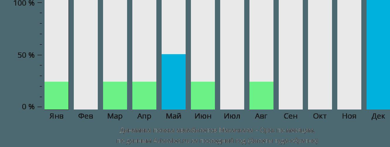 Динамика поиска авиабилетов из Махачкалы в Орск по месяцам