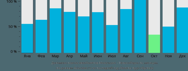 Динамика поиска авиабилетов из Махачкалы в Новосибирск по месяцам