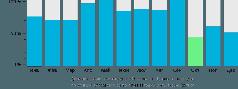 Динамика поиска авиабилетов из Махачкалы в Париж по месяцам