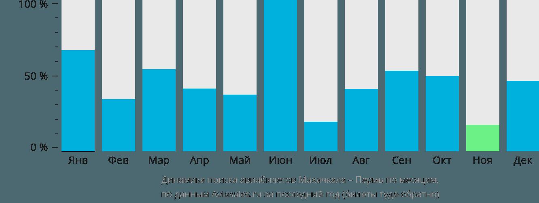Динамика поиска авиабилетов из Махачкалы в Пермь по месяцам
