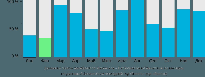 Динамика поиска авиабилетов из Махачкалы в Петропавловск-Камчатский по месяцам