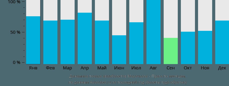 Динамика поиска авиабилетов из Махачкалы в Прагу по месяцам