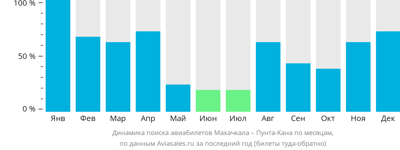 Динамика поиска авиабилетов из Махачкалы в Пунта-Кану по месяцам