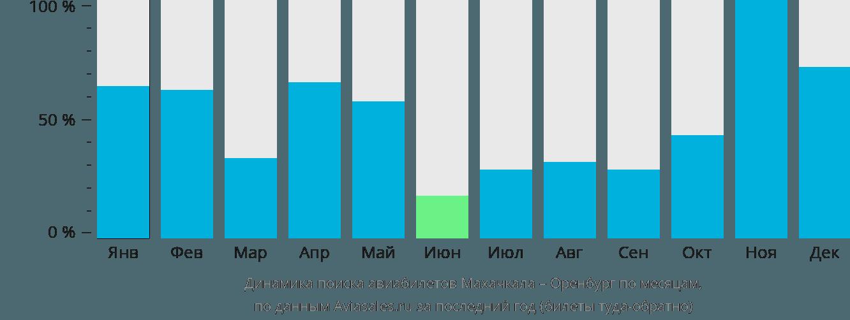 Динамика поиска авиабилетов из Махачкалы в Оренбург по месяцам