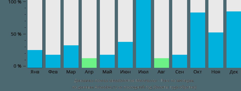 Динамика поиска авиабилетов из Махачкалы в Ригу по месяцам