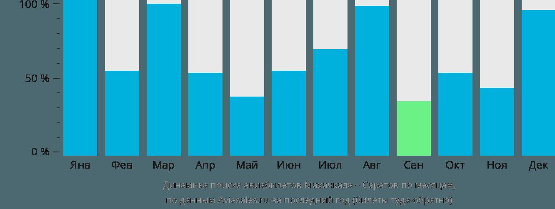 Динамика поиска авиабилетов из Махачкалы в Саратов по месяцам