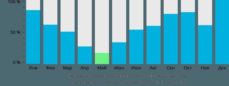 Динамика поиска авиабилетов из Махачкалы в Россию по месяцам