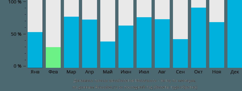 Динамика поиска авиабилетов из Махачкалы в Актау по месяцам