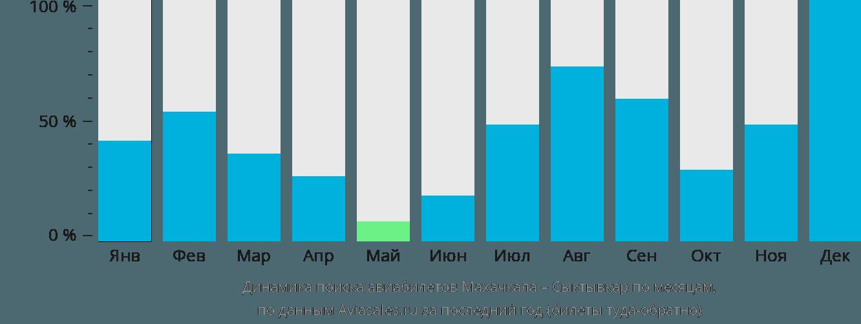 Динамика поиска авиабилетов из Махачкалы в Сыктывкар по месяцам