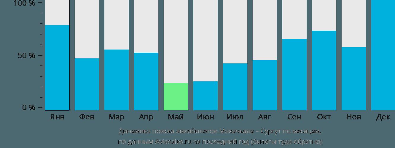 Динамика поиска авиабилетов из Махачкалы в Сургут по месяцам