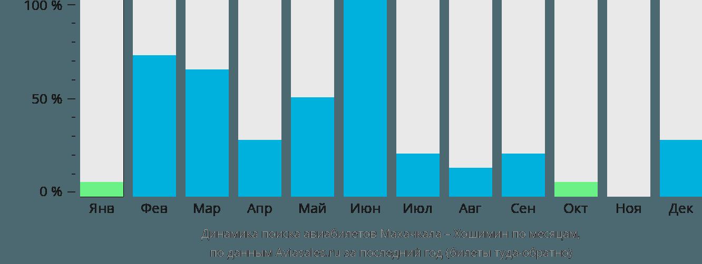 Динамика поиска авиабилетов из Махачкалы в Хошимин по месяцам