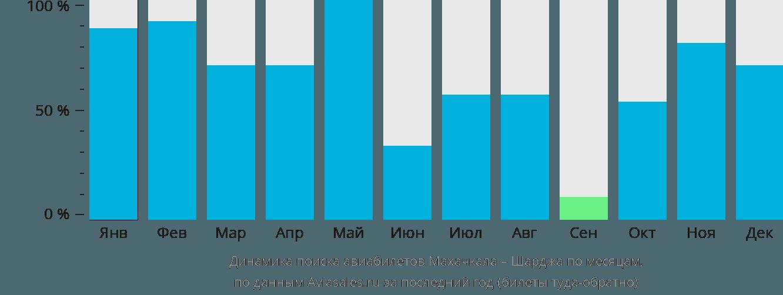 Динамика поиска авиабилетов из Махачкалы в Шарджу по месяцам